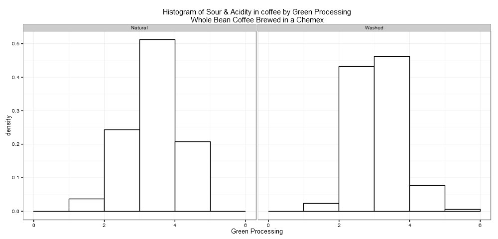 Distribution of Sour and Acidity by Green Processing