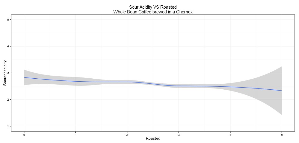 Acidity VS Level of Roast