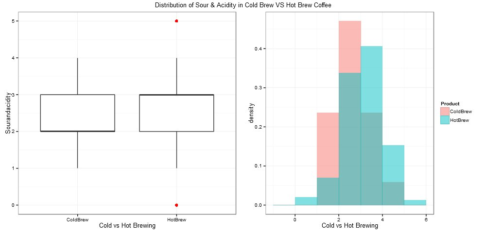 Sour & Acidity in Cold Vs Hot Brewed Coffee