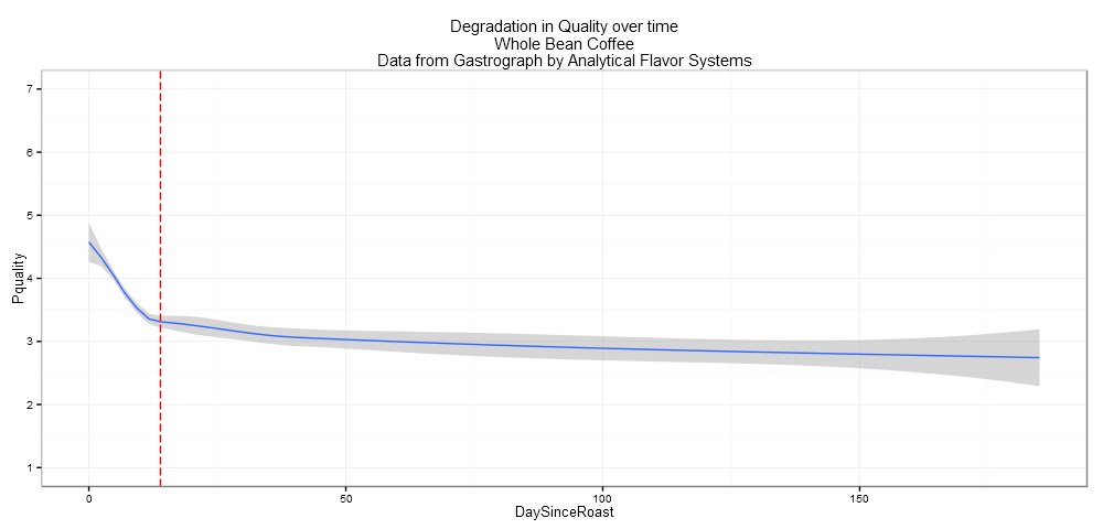 Degradation of Perceived Quality Over Time